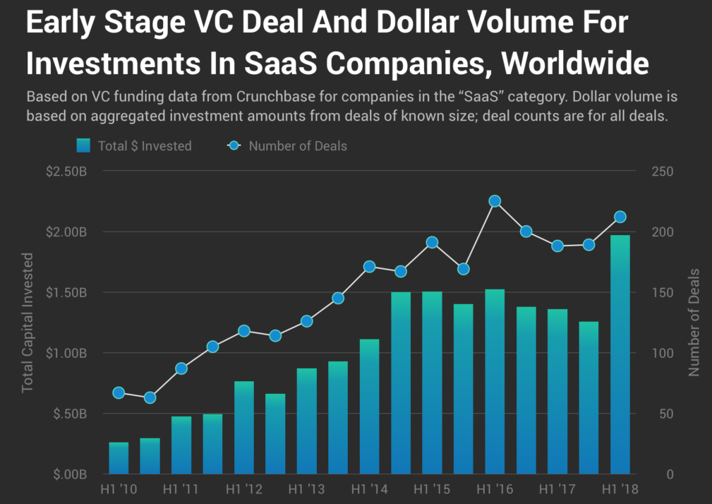 SaaS-Revisit_Global-Early-Stage-1024x827